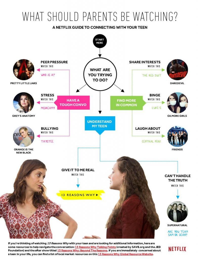 13 reasons why Netflix inforgraphic