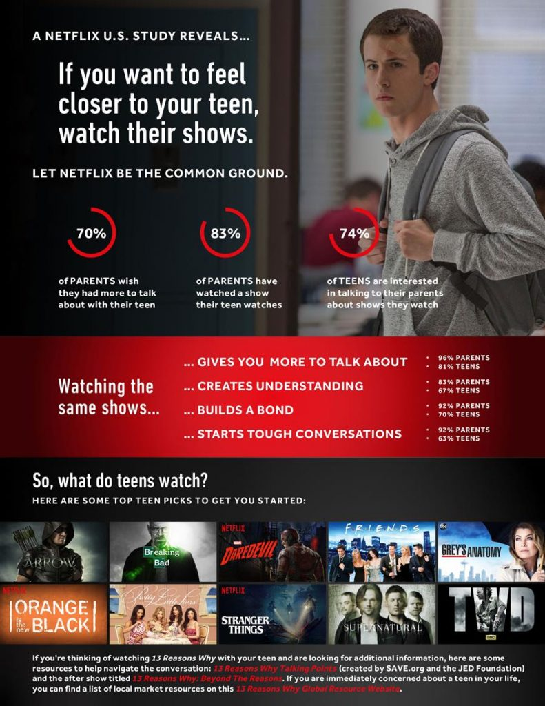Netflix inforgraphic 13 reasons why